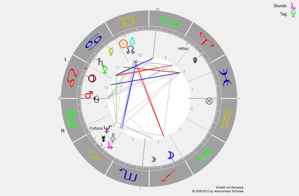 Horoskop Trump