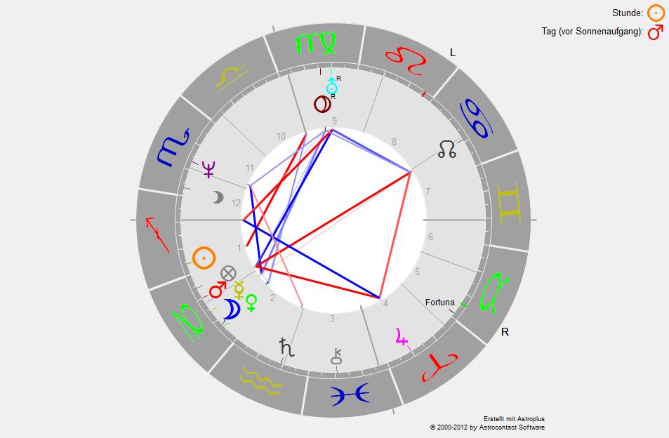HoroskopBradPitt