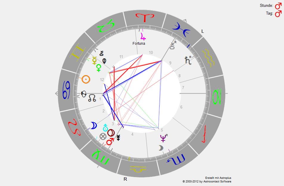 horoskopgeorgemichael