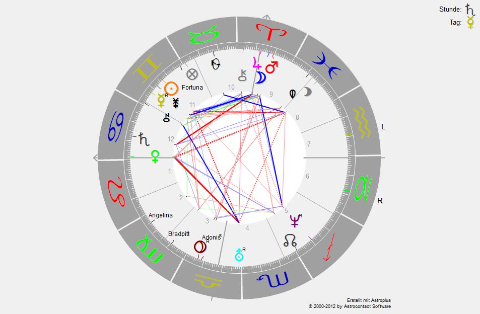 HoroskopJolie