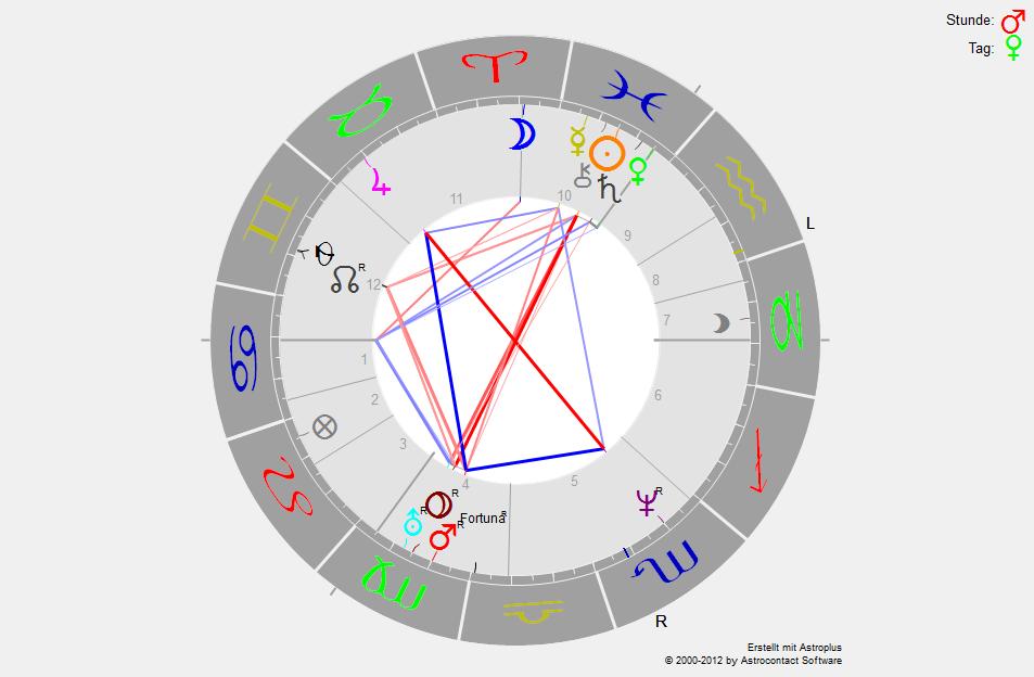 horoskopnaddel