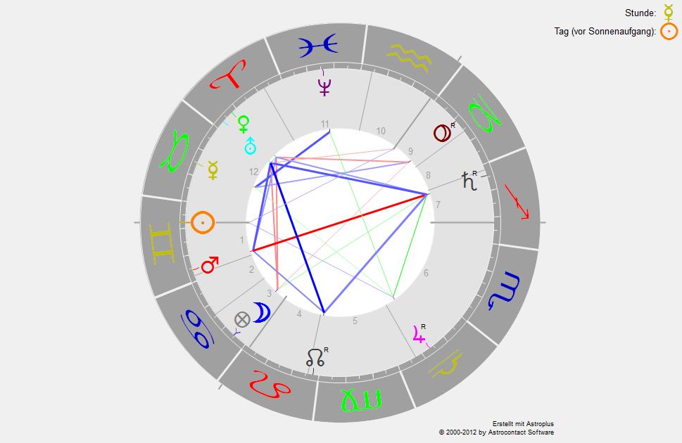 horoskopdrachewoche