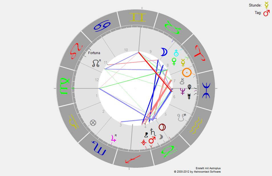 horoskopwiddering2018